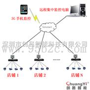连锁店远程视频监控系统,店铺监控系统