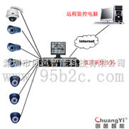 闭路电视监控系统-电视监控-监视系统价格-智能监控系统