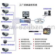 视频监控系统,监控器,电子眼